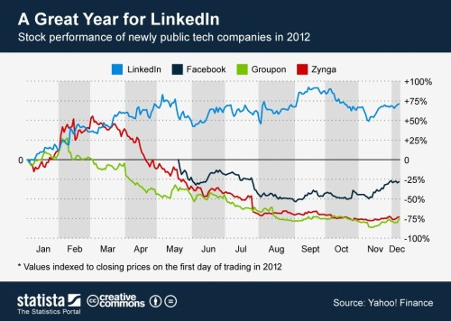 ChartOfTheDay LinkedIn_768_Stock_performance_of_newly_public_tech_companies_n