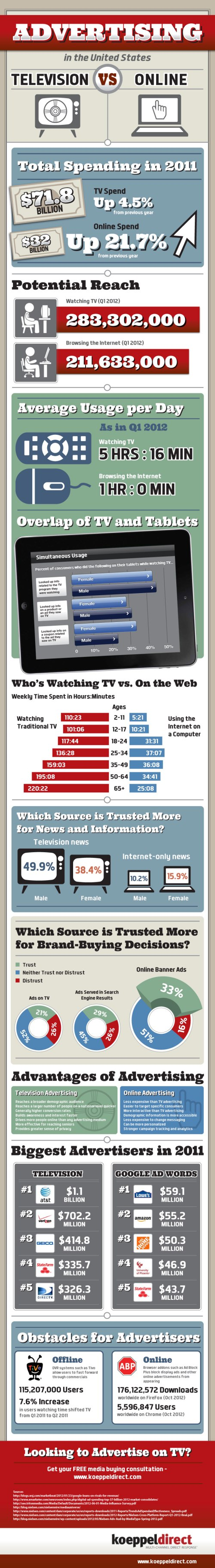 tv-advertising-vs-online-advertising_50ca360f88f28