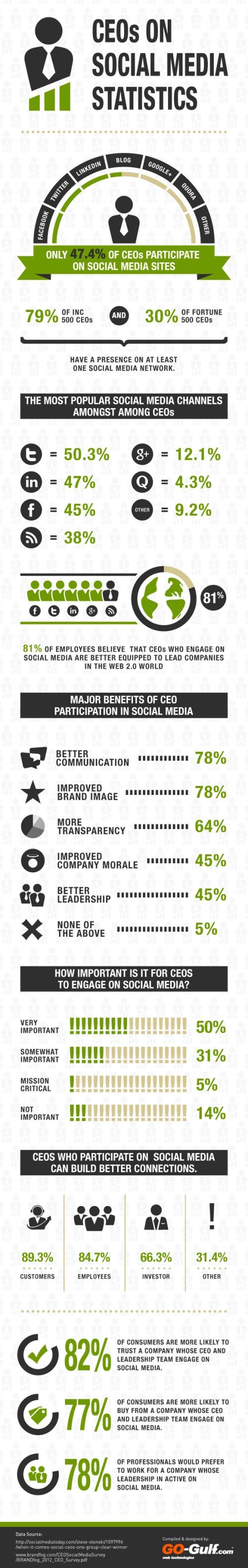 ceo-social-media