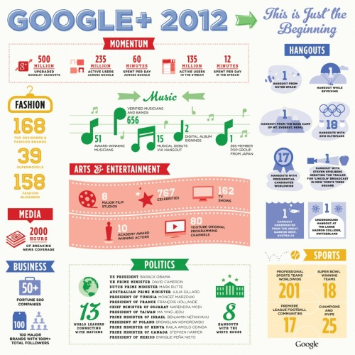 google-plus-2012-only-the-beginning_5107bf855d35f_w1138