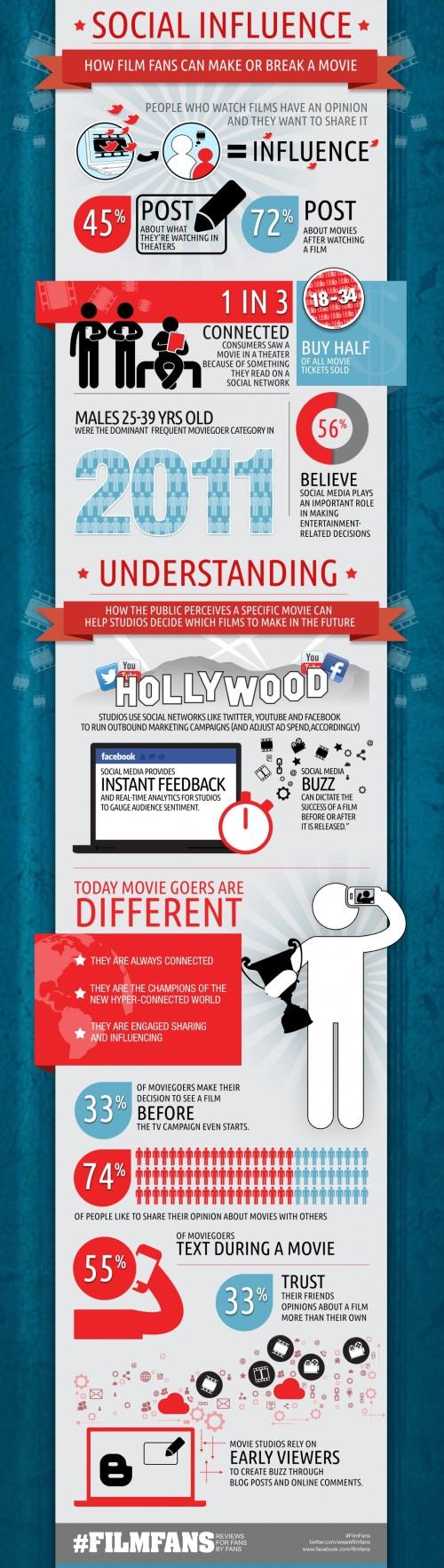 how-social-media-makes-or-breaks-a-move_50e622371c206_w1138