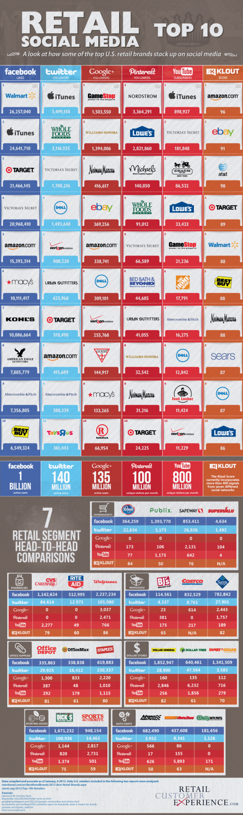 Retail-Social-Media-Top-10-Infographic