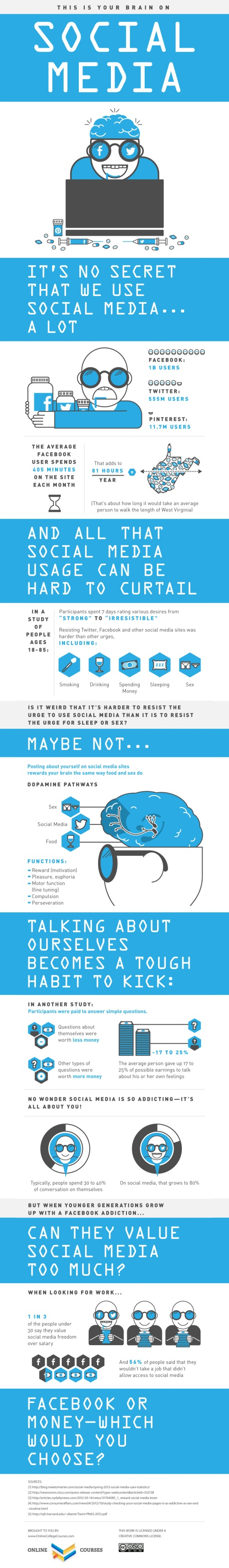 Social-Media-Brain-Infographic