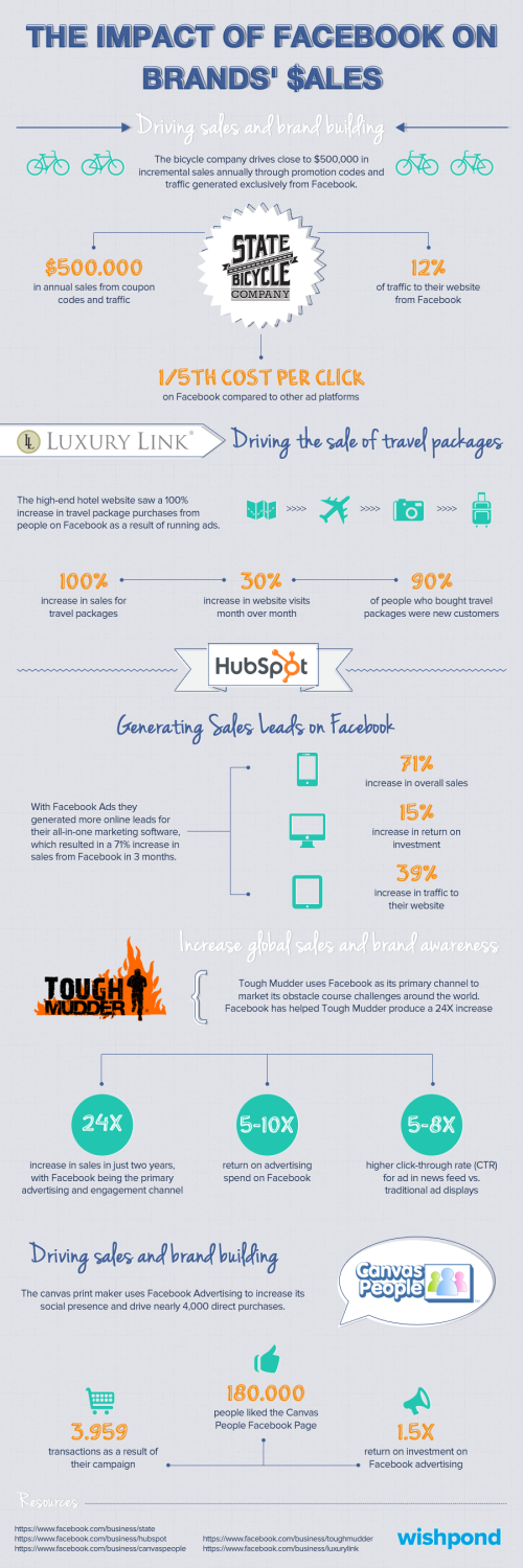 the-impact-of-facebook-on-brands-sales_51016de8d6a7c