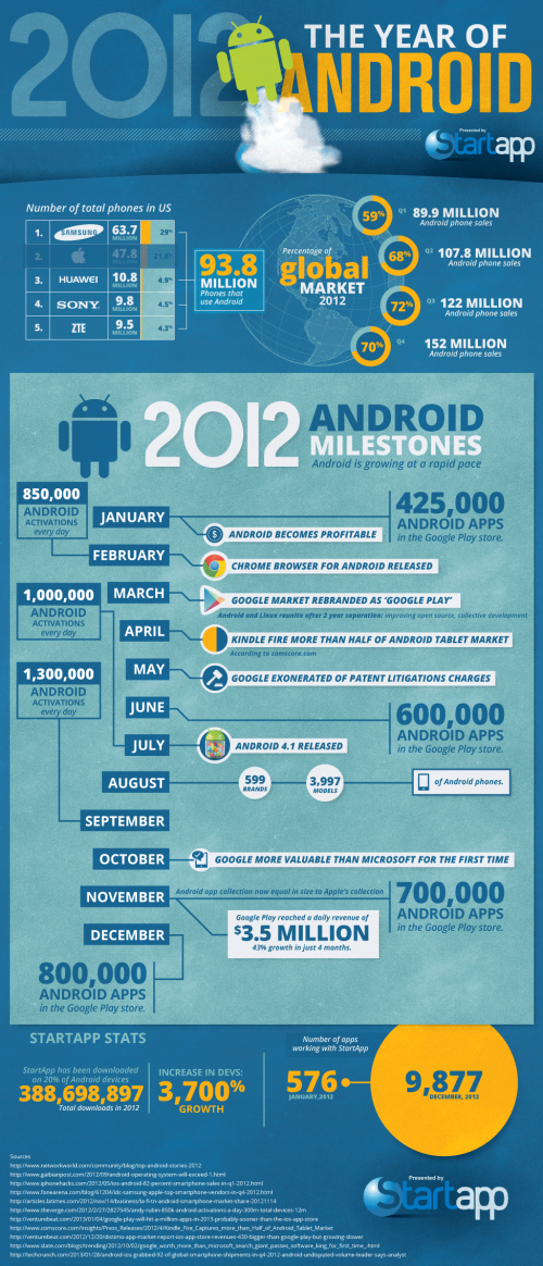 2012-the-year-of-Android-infographic