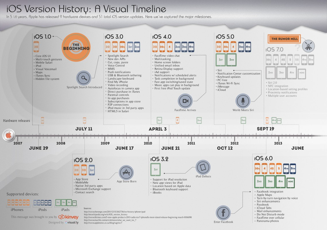 iOS Version History: A Visual Timeline - Infographic - The Main ...