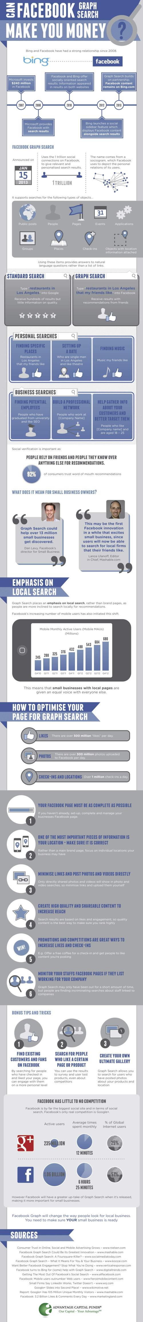 can-facebook-graph-make-you-money-infographic_514702c8362d2