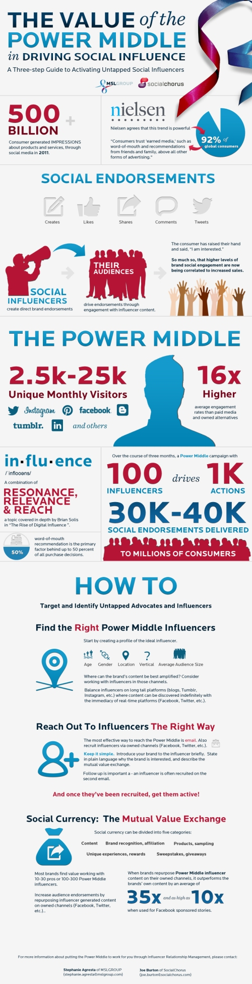 guide-to-finding-the-right-social-influencers_51407e26465d3