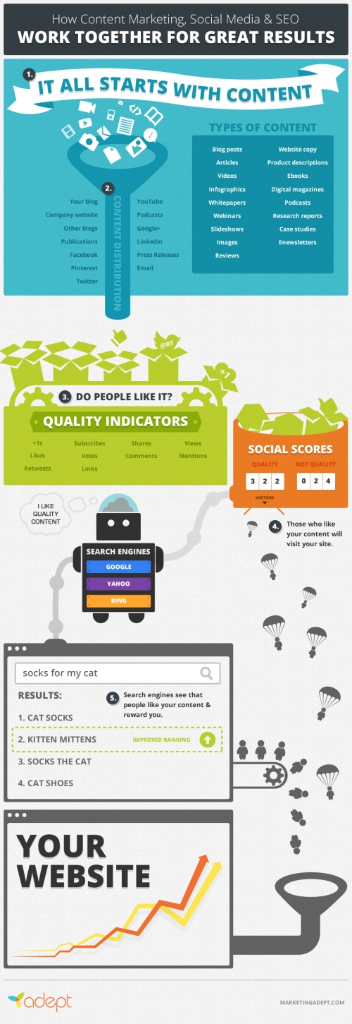 how-content-marketing--social-media--killer-seo_51561e1a612f2