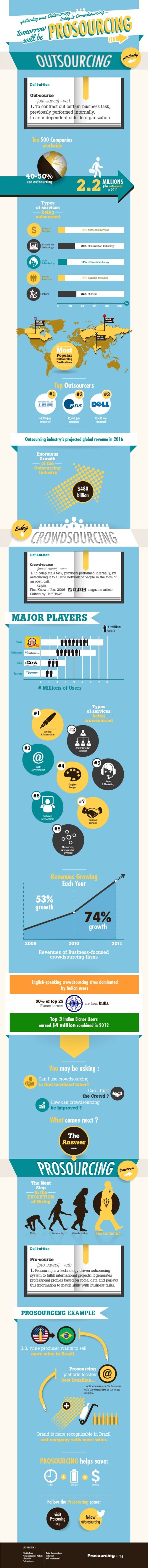 infographie_capseo_prosourcing