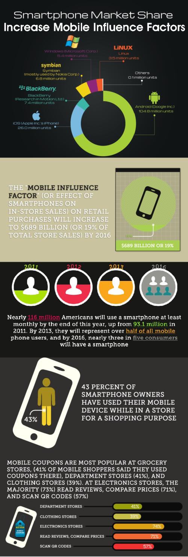 smartphone-influence-factor_51409f6f99244