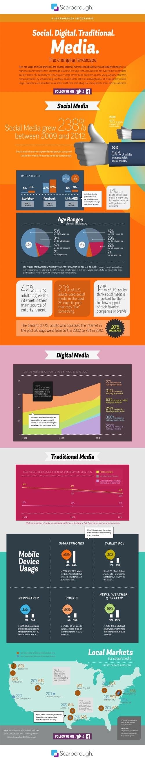 The changing social media landscape.