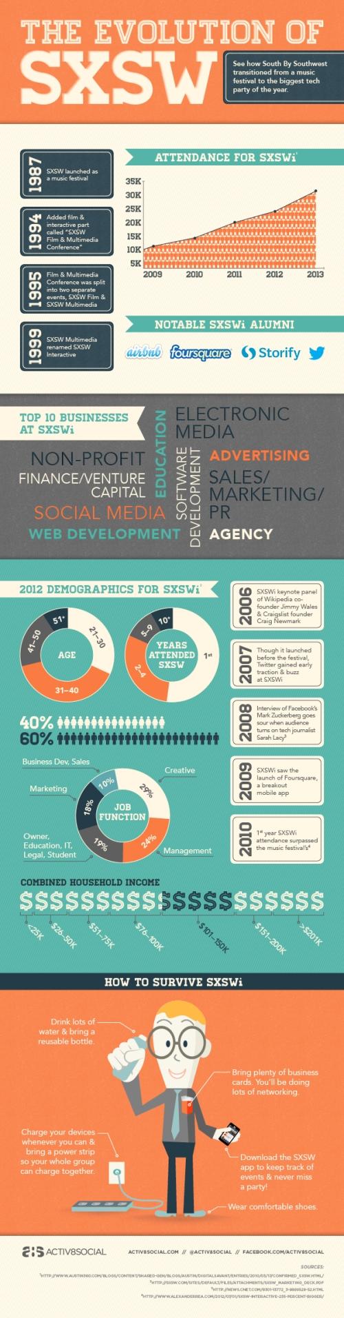 SXSW_infographic_7