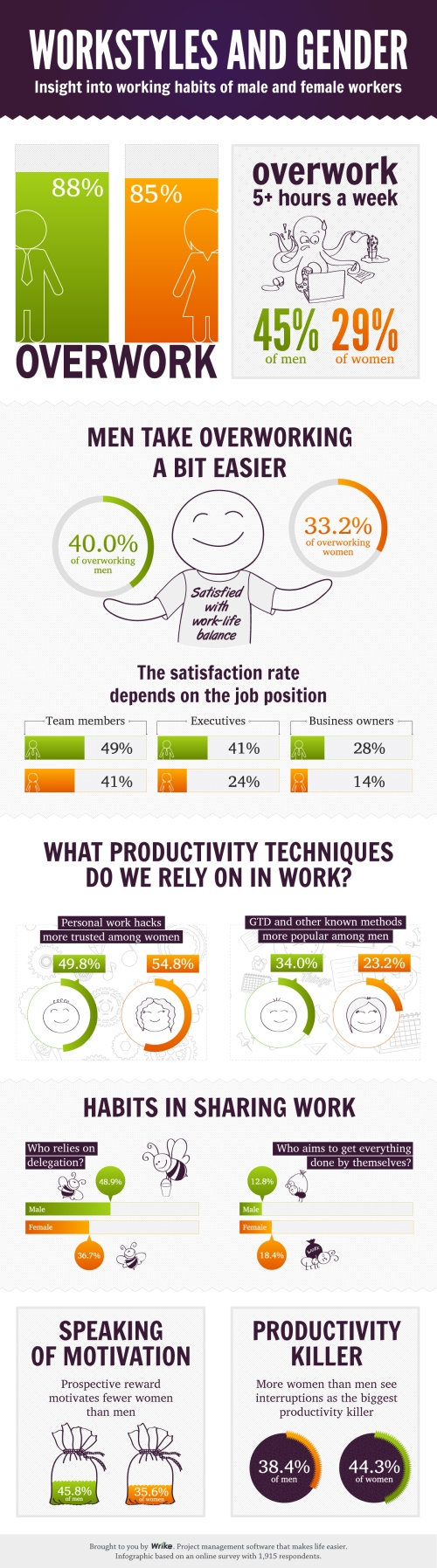 who-works-more-the-secrets-of-male-and-female-working-habits-in-wrikes-new-infographic_5132383d8142e