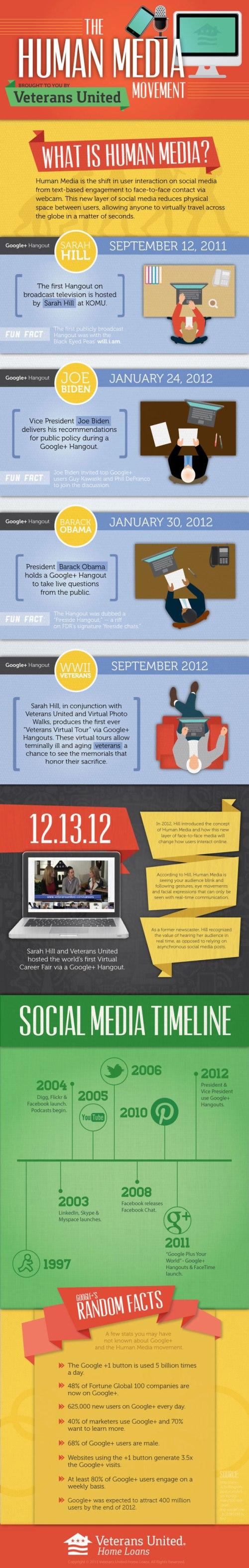 infographic_humanmedia