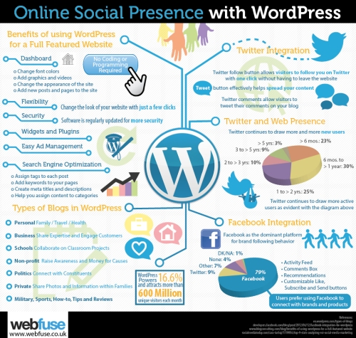 online-social-presence-with-wordpress_516e2fb34de80