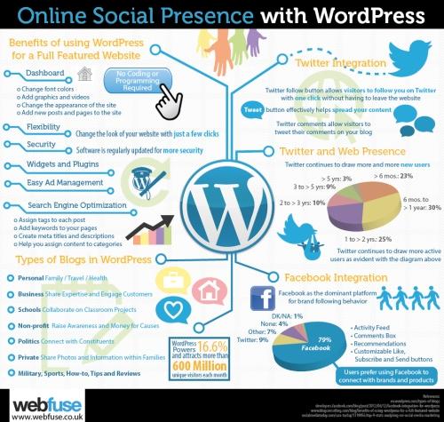 online-social-presence-with-wordpress_516e2fb34de80