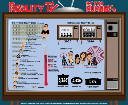 reality-tv-by-the-numbers_5168ce3c88fa2