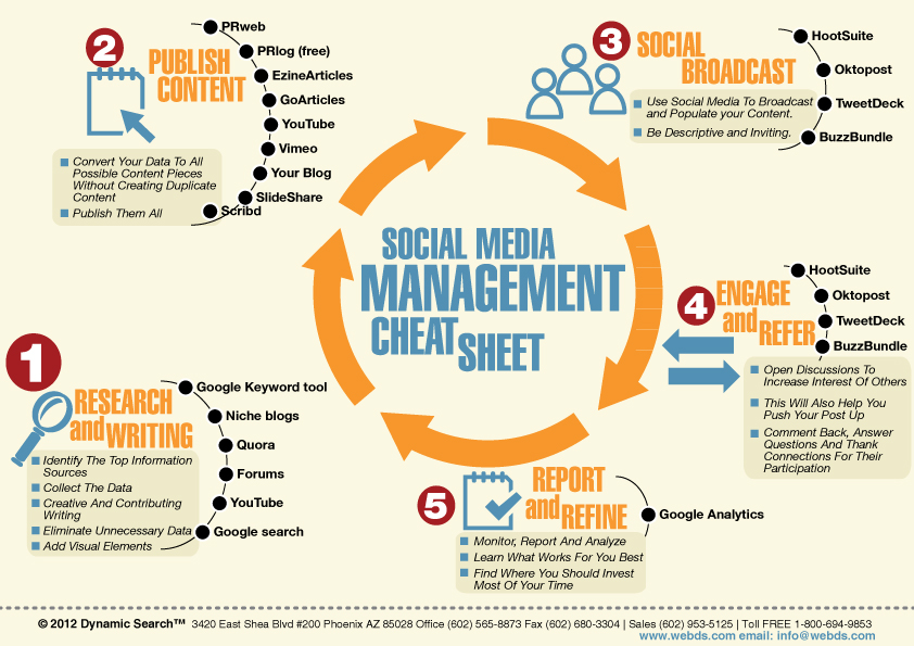 How To Manage Your Social Media Marketing Campaign - Infographic