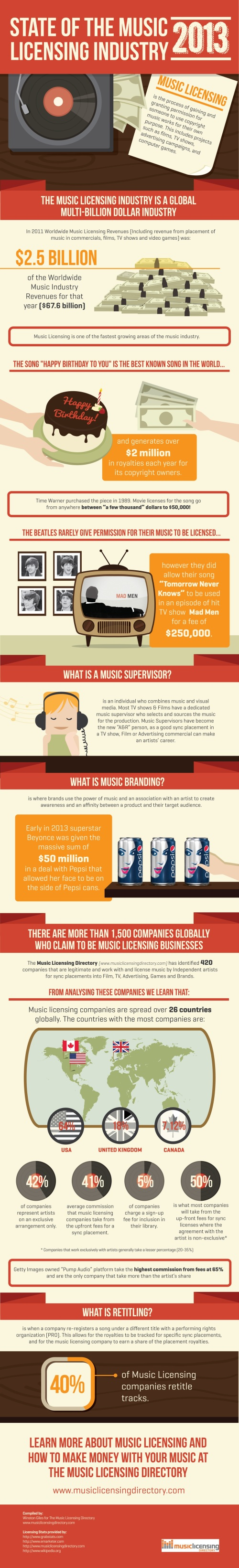 state-of-the-music-licensing-industry--2013_5151720a26c57
