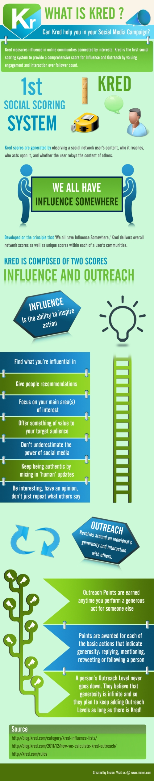 what-is-kred-can-kred-help-you-in-your-social-media-campaign_516e487b1715d