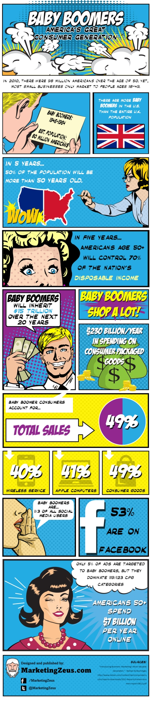 baby-boomers-americas-greatest-consumer-generation_51950d2679881