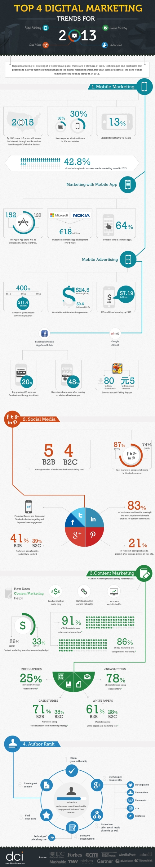 digital-marketing-trends-2013-infographics