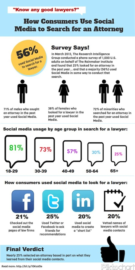 how-consumers-use-social-media-to-search-for-an-attorney_519a393aa433b