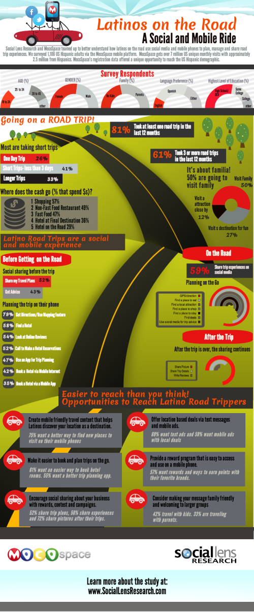 LatinosontheRoadStudyInfographic