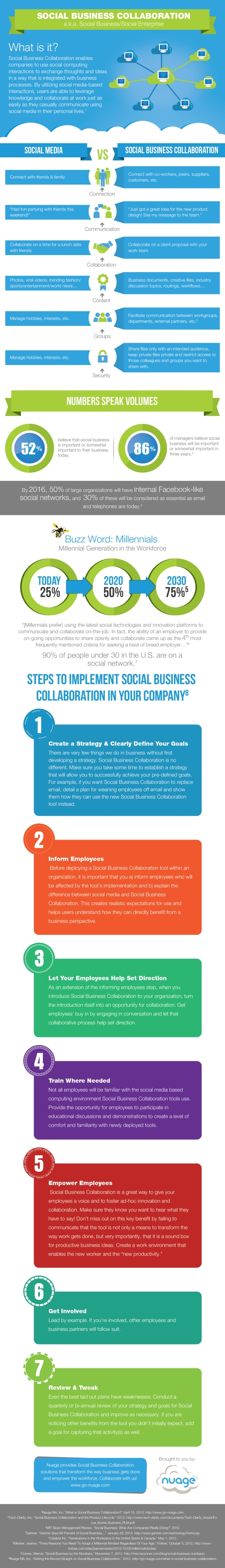 setting-the-record-straight-on-social-business-collaboration_519fcba58c5b3
