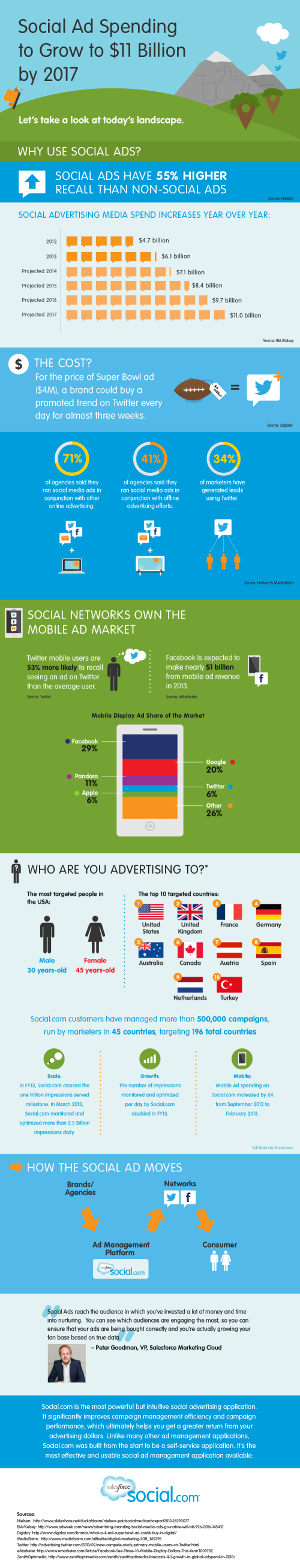 Social-Media-Ads-Infographic