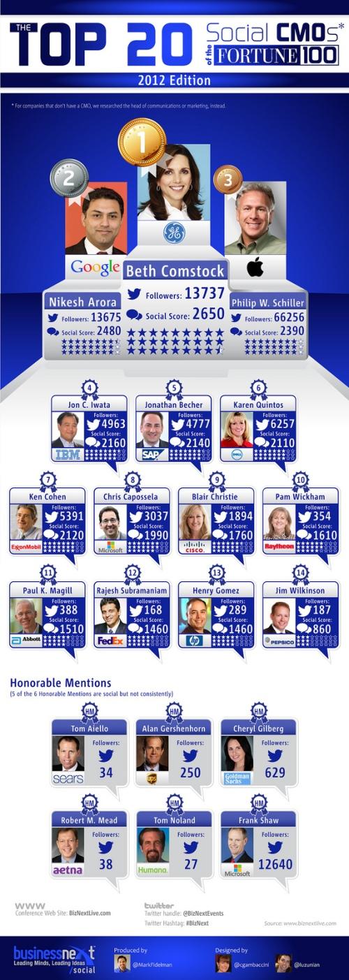 the-top-20-most-social-cmos_5189606fd0e51