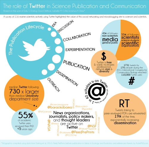 twitter-and-science_5190ed20168db