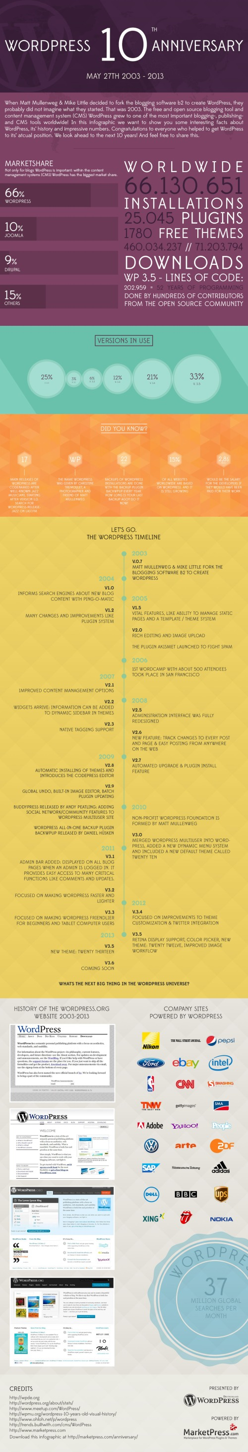WordPress_10_years_anniversary_Infographic_by_marketpressCOM