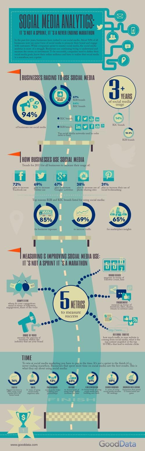 5-so5-social-media-metrics-that-wont-slow-you-down_51c9eb99ec0ae