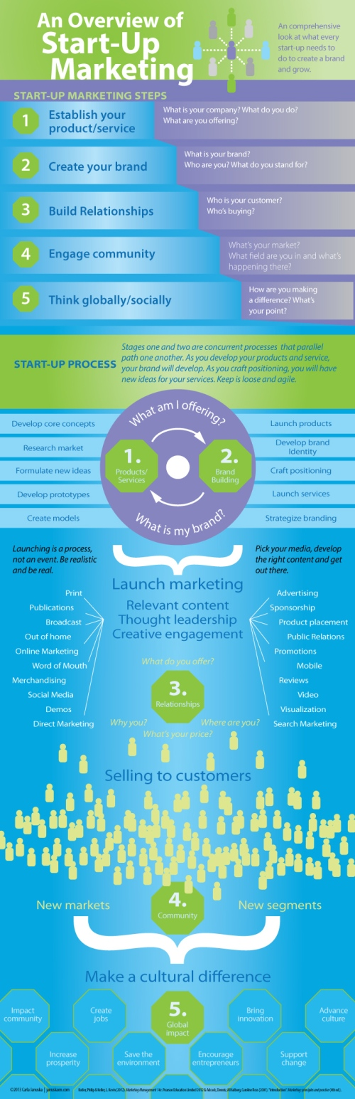 an-overview-of-startup-marketing_51add482b7824