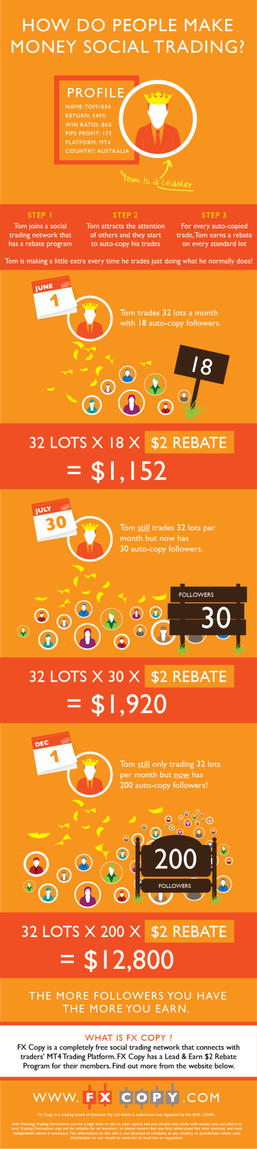 how-do-people-make-money-from-social-trading_51a82f60d7515