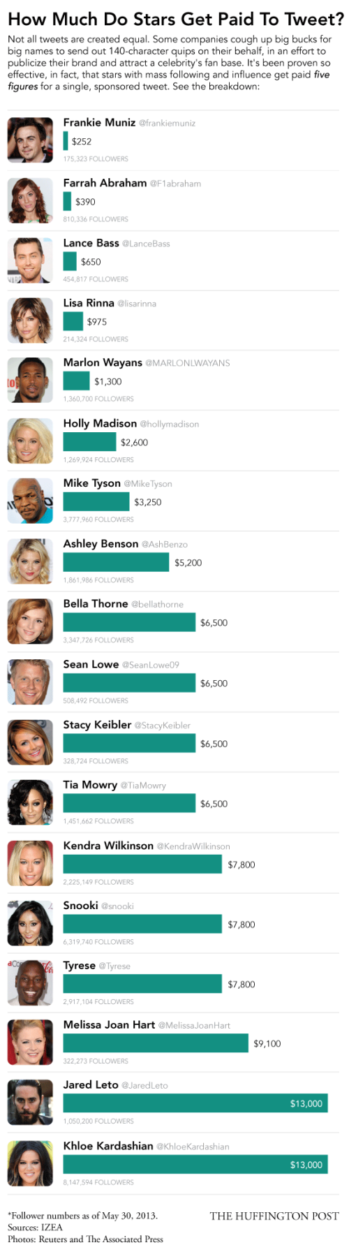 how-much-18-different-celebrities-get-paid-to-tweethow-much-18-different-celebrities-get-paid-to-tweet-infographic_51af86056a095