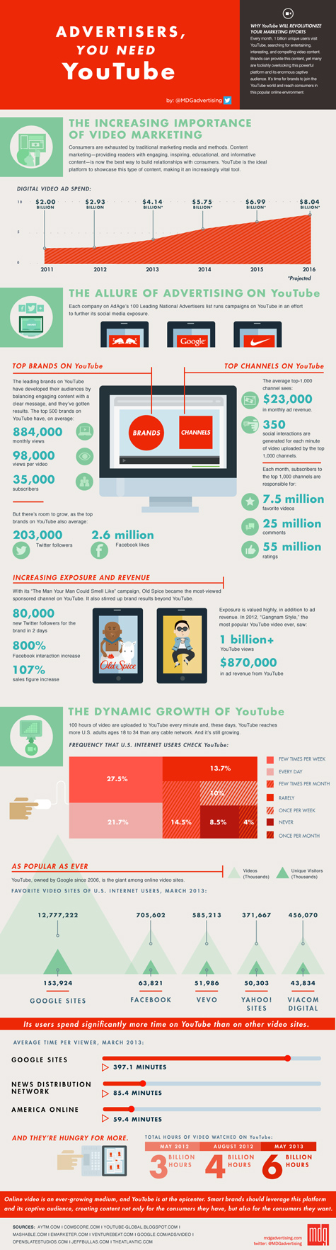 infographic-advertisers-you-need-youtube-475
