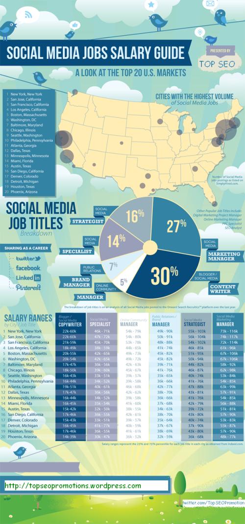 social-media-job-comparision_51cd2fc2975fd
