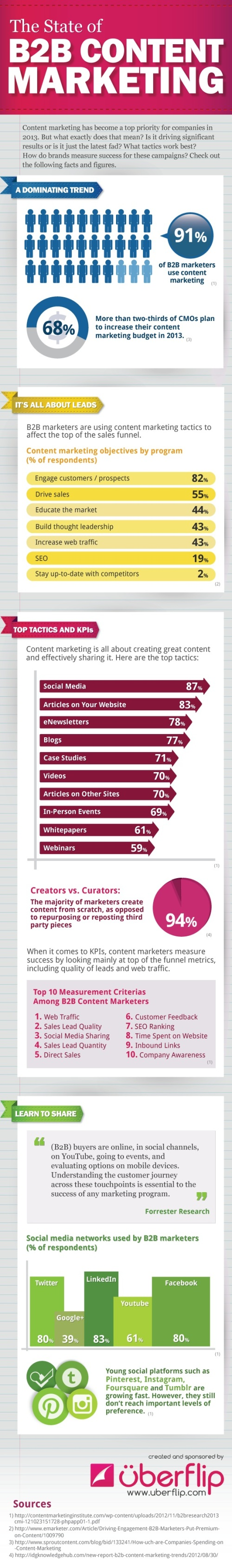 state-of-b2b-content-marketing