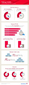 taking-credit-consumer-credit-card-usage-and-trends_51cda42b9ca09