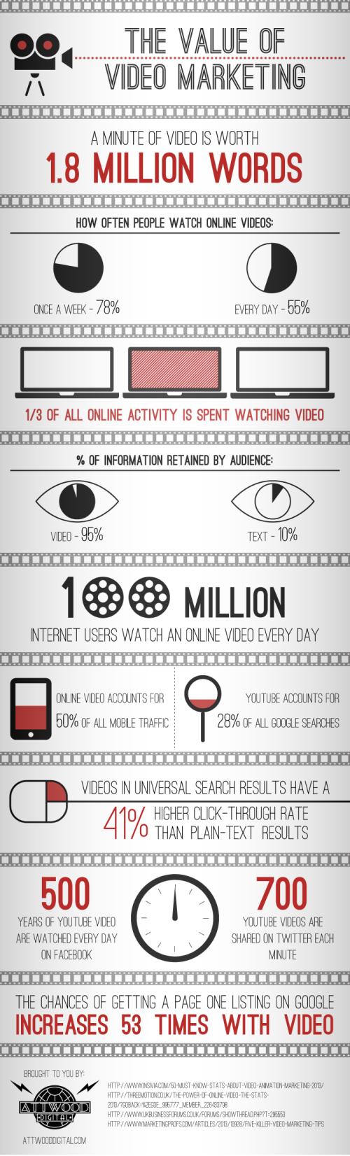 the-value-of-internet-marketing_51c96df94bef5