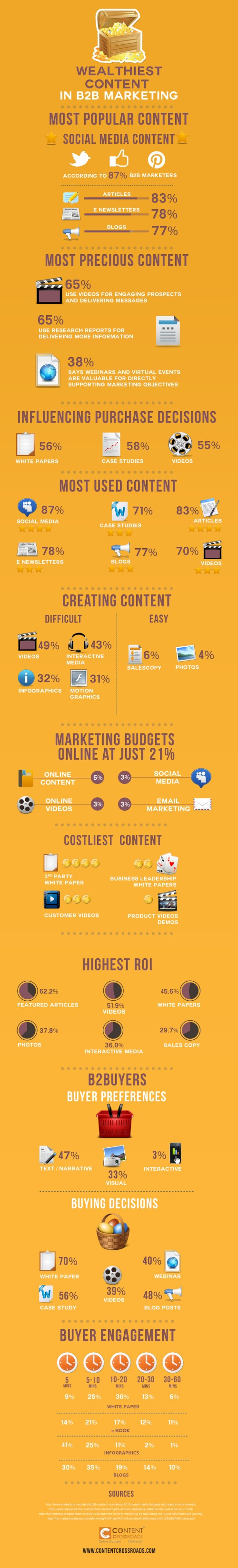 the-wealthiest-content-in-b2b-marketing_51b9afb25957b