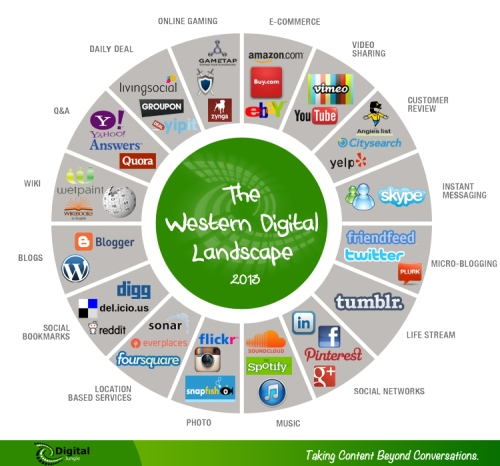the-western-internet-landscape_51b023f3302e6