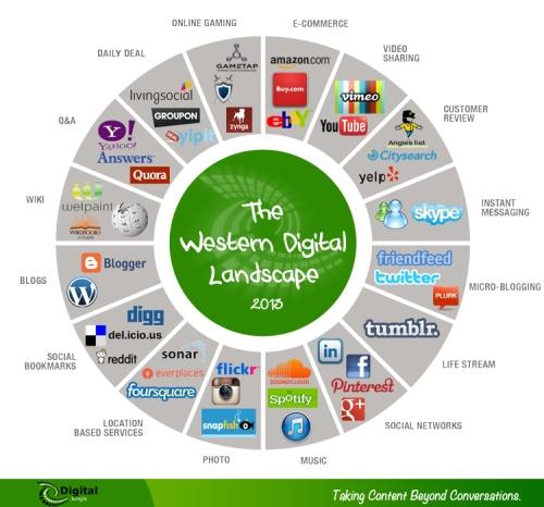 the-western-internet-landscape_51b023f3302e6