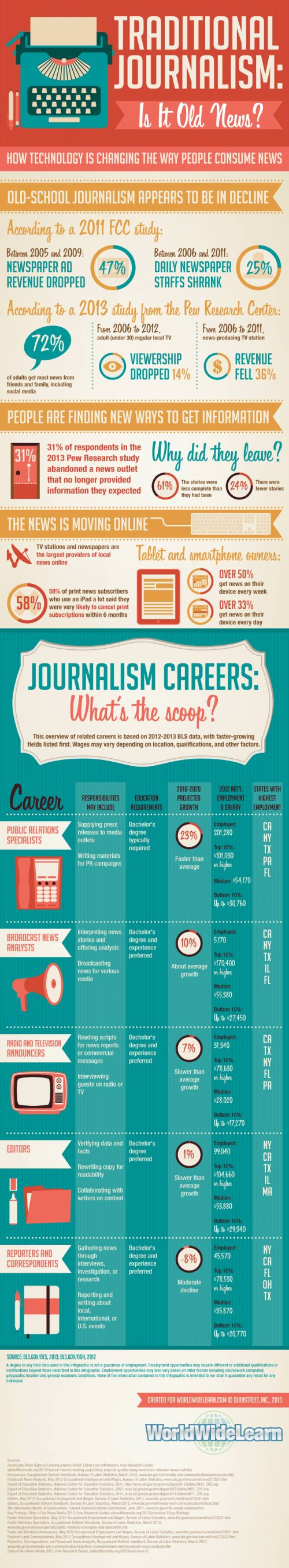 traditional-journalism-is-it-old-news_51b0bac594848