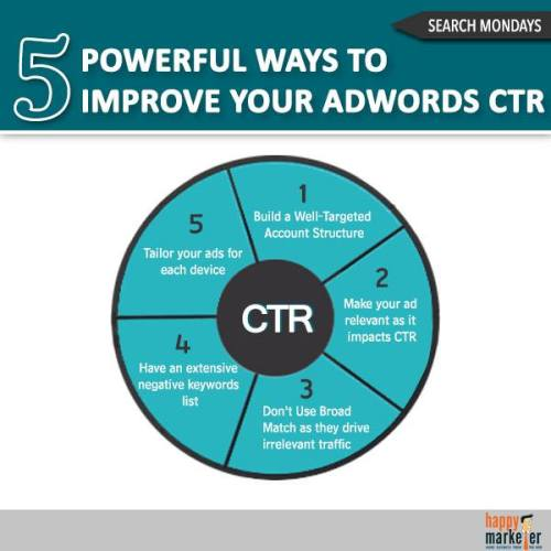 5-powerful-ways-to-improve-your-adwords-ctr_51e4d847b3b8f