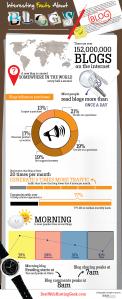 interesting-facts-about-blogging_51d1c2da8f289