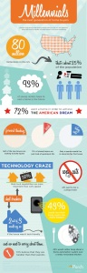 Porch Infographic Millennials